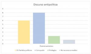 GRÁFICA 2. Elaboración propia con base en las redes sociales y páginas electrónicas de los candidatos.