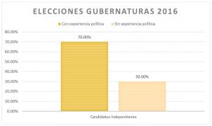 Elecciones gubernaturas 2016 indepen